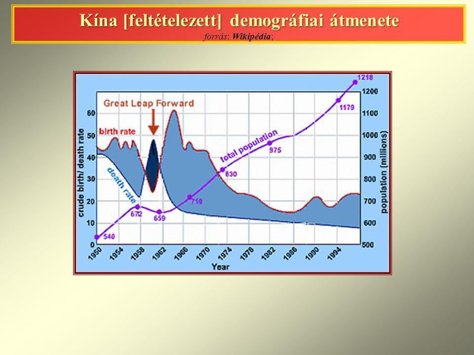 Kína [feltételezett] demográfiai átmenete forrás: Wikipédia;